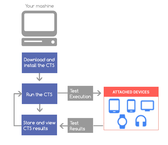 Compatibility Test Suite (CTS) Workflow